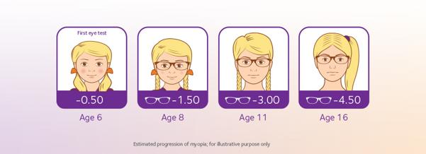 myopia 8 éves fiúknál